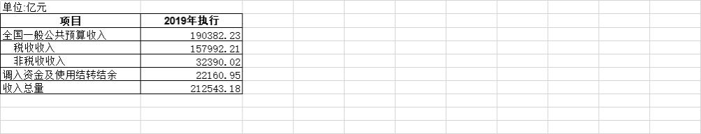 2019年全国一般公共收入预算执行情况