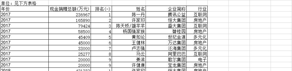 2017-2020福布斯中国慈善榜Top10