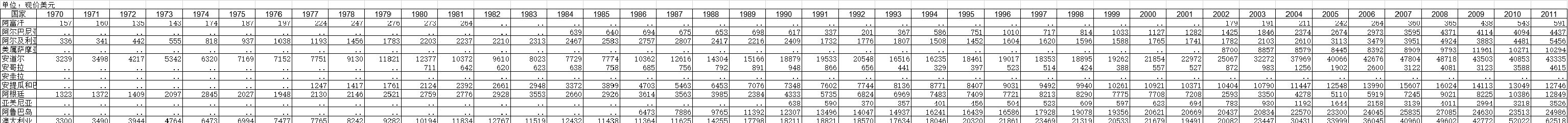 1970-2019年全球各国家人均GDP统计