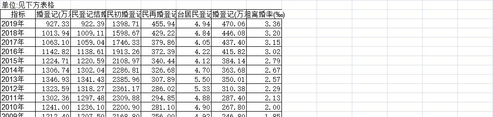1978-2019年中国婚姻服务(年度)