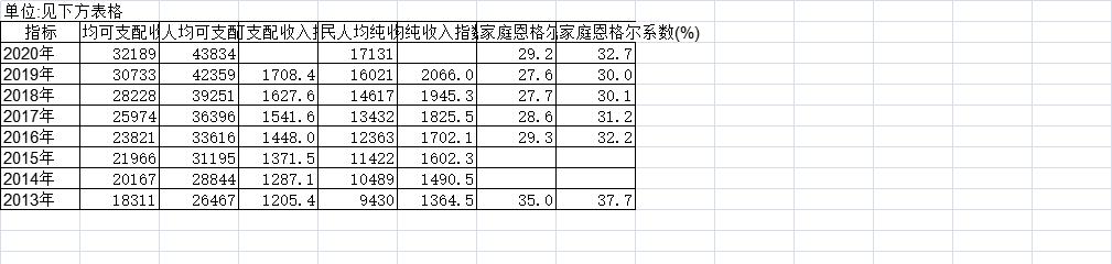 2013-2020年中国居民人均可支配收入及恩格尔系数(2013-)(年度)