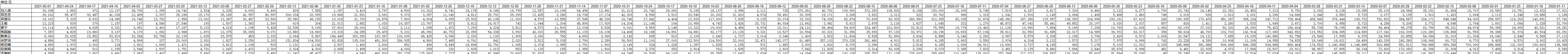 2018-2021年123粉丝网创造101人气周榜