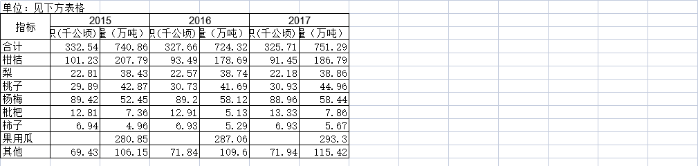 截至2017年浙江省水果生产