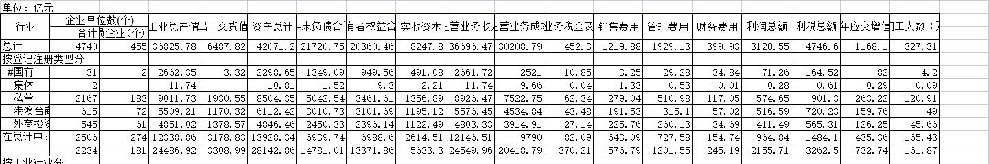2017年浙江省大中型工业企业主要指标