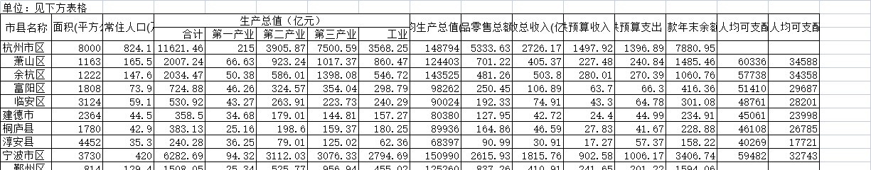 2017年浙江省各市、县国民经济主要指标
