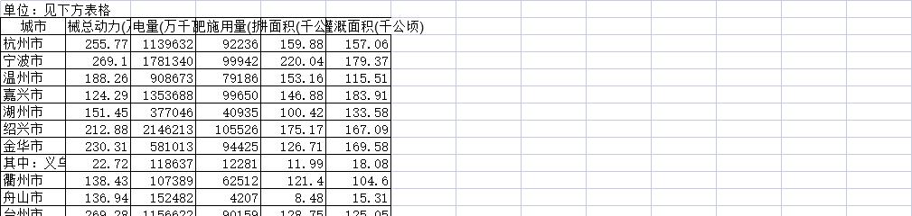 2017年浙江省各市农业现代化情况