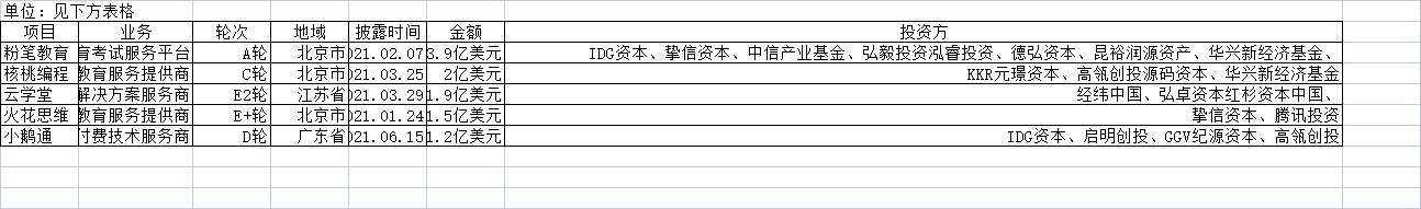 2021年上半年中国教育行业融资事件金额TOP5